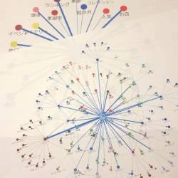 キーワードマップ