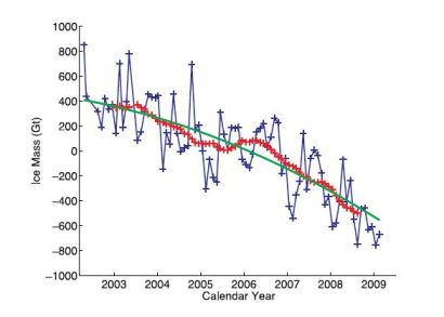 Antarctic ice mass from GRACE satellite data.