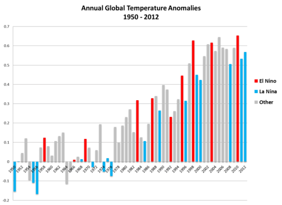 Enso-global-temp-anomalies