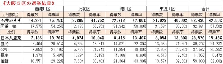 5区選挙結果
