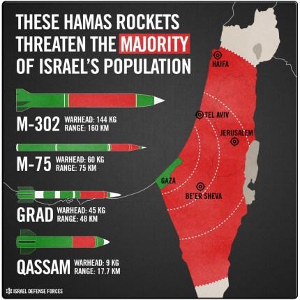 Hamas Rock range