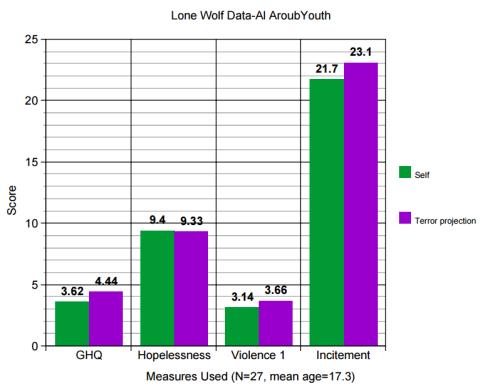Lone Wolf Data - Al-Aroub Youth