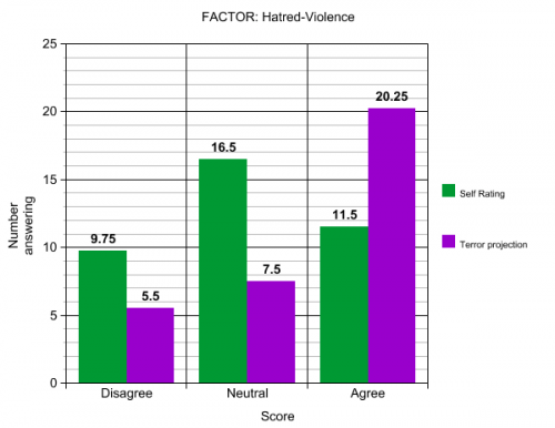 Factor: Hatred-Violence