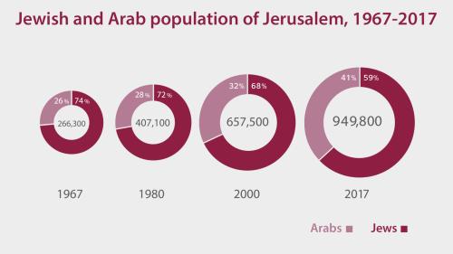 Jewish and Arab population of Jerusalem, 1967-2017