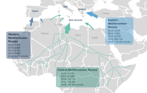 Overview of the main migration routes to Europe