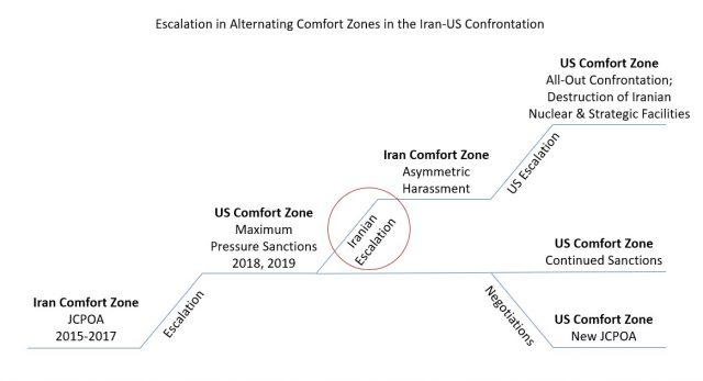 Escalation in Alternating Comfort Zones in the Iran-U.S. Confrontation