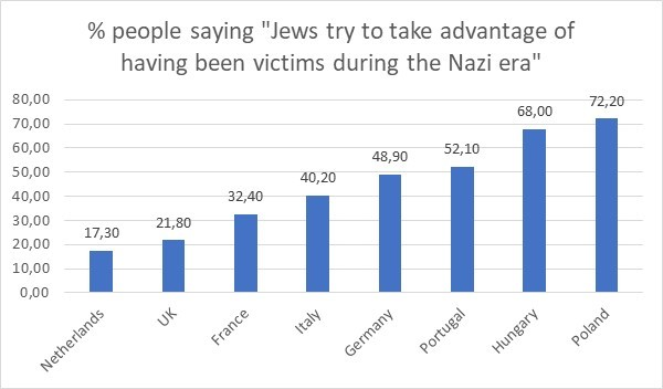 The main result of the Ebert Foundation survey of opinions regarding the Shoah in eight European countries