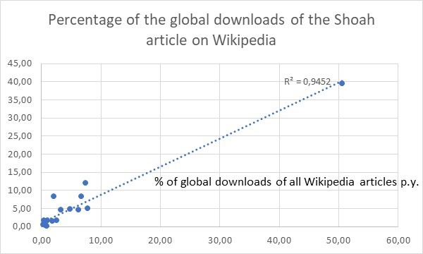 The relative size of the Wikipedia language community