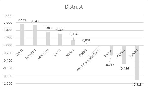Image 1: Distrust