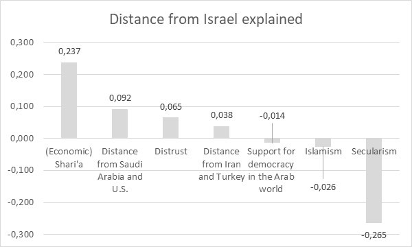 Image 10: Distance from Israel explained