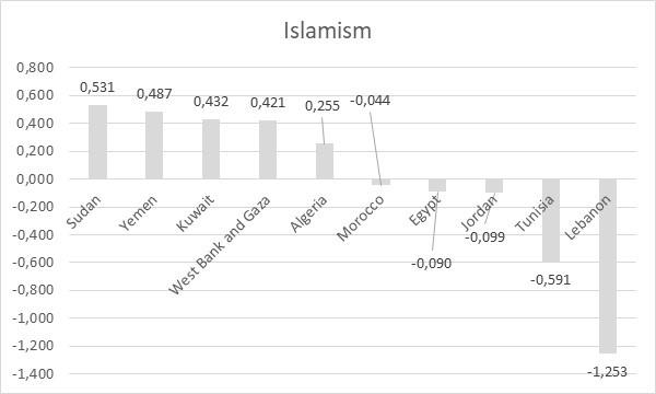 Image 5: Islamism