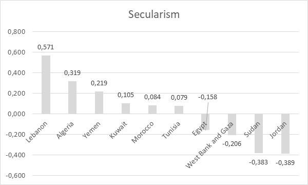 Image 6: Secularism