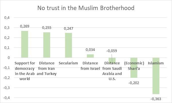 Image 9: No trust in the Muslim Brotherhood