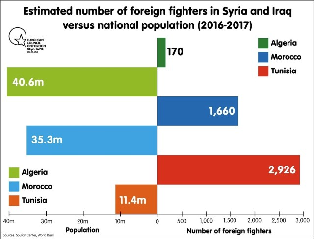 Foreign fighters in Syria and Iraq
