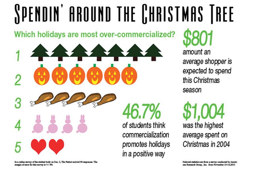 Holiday Over Commercialization Spendin Around The