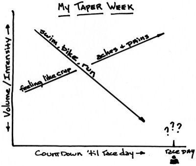 taper-week