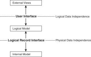 Introduction of Database – Study Regular