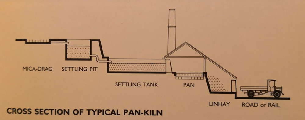 Schematic outline of a pan-kiln