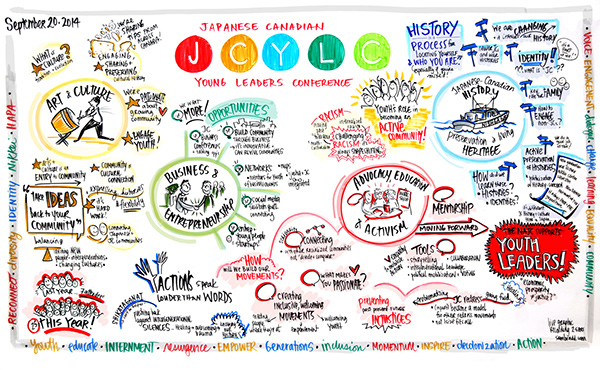photo of live graphic recording made by Sam Bradd for the Japanese Canadian Young Leaders Conference on September 20th, 2014