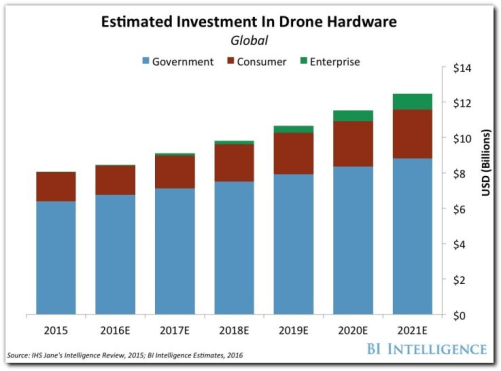 THE DRONES REPORT: Market forecasts, key players and use cases, and regulatory barriers to the proliferation of drones