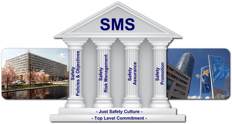 sms safety concept