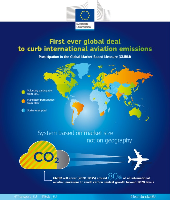 Carbon Offset and Reduction Scheme