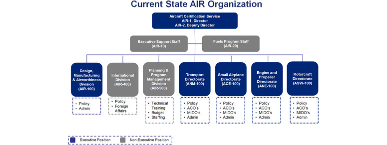 New Part 23 May Lead To New Air Organization Why What Will It Be