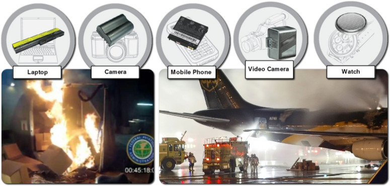 Lithium Ion Batteries in Aviation
