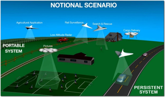 national airspace FAA Reauthorization Congressional Consideration