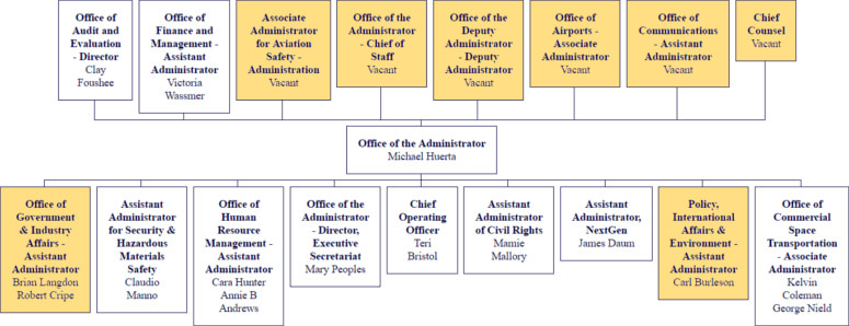 faa FAA Vacancies organizational chart