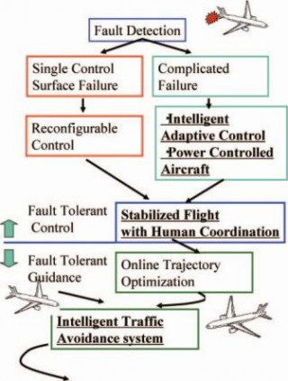boeing fault detection autonomous flight