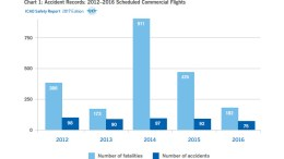 icao safety report 2017 accident records