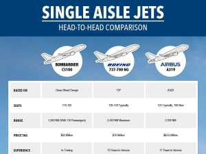 chart comparing the 3 planes