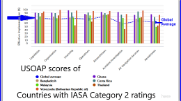 USOAP Countries with IASA Category 2 and their ICAO ratings