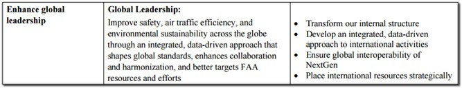FAA global leadership initiative