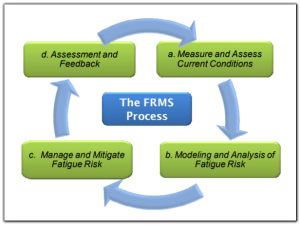 FRMS flow chart