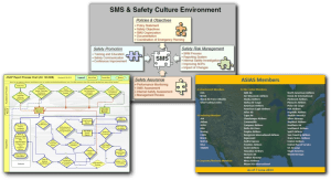 asias members, sms and process