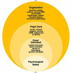 concentric elements of safety culture