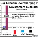 Halt Overcharging by Big Telecom