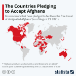 The Countries Pledging To Accept Afghans