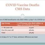 Whistleblower Lawsuit! Government Medicare Data Shows 48,465 DEAD Following COVID Shots