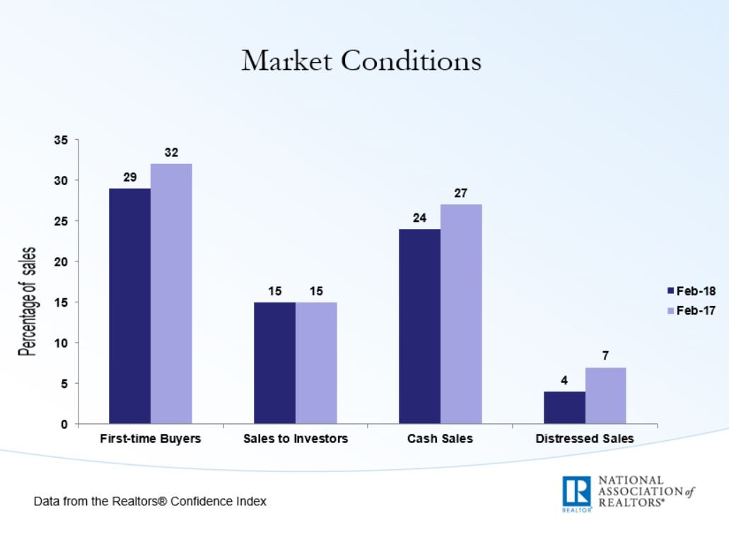 First Time Home Buyers February 2018 Market Conditions
