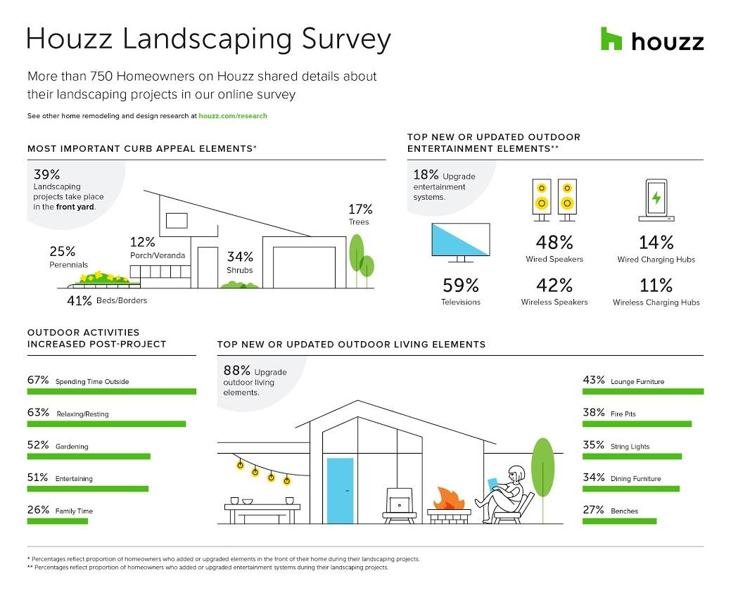 Houzz Top Landscaping Projects 2018
