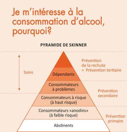 pyramide de l'alcoolisme