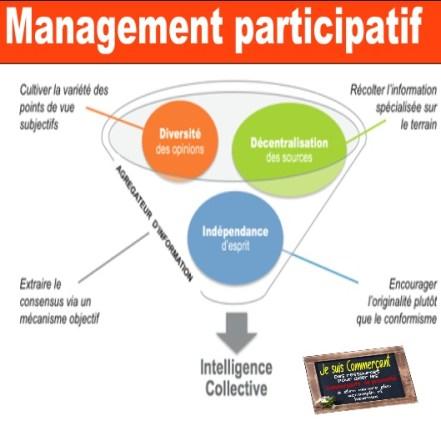 management participatif le concentré d'intelligences