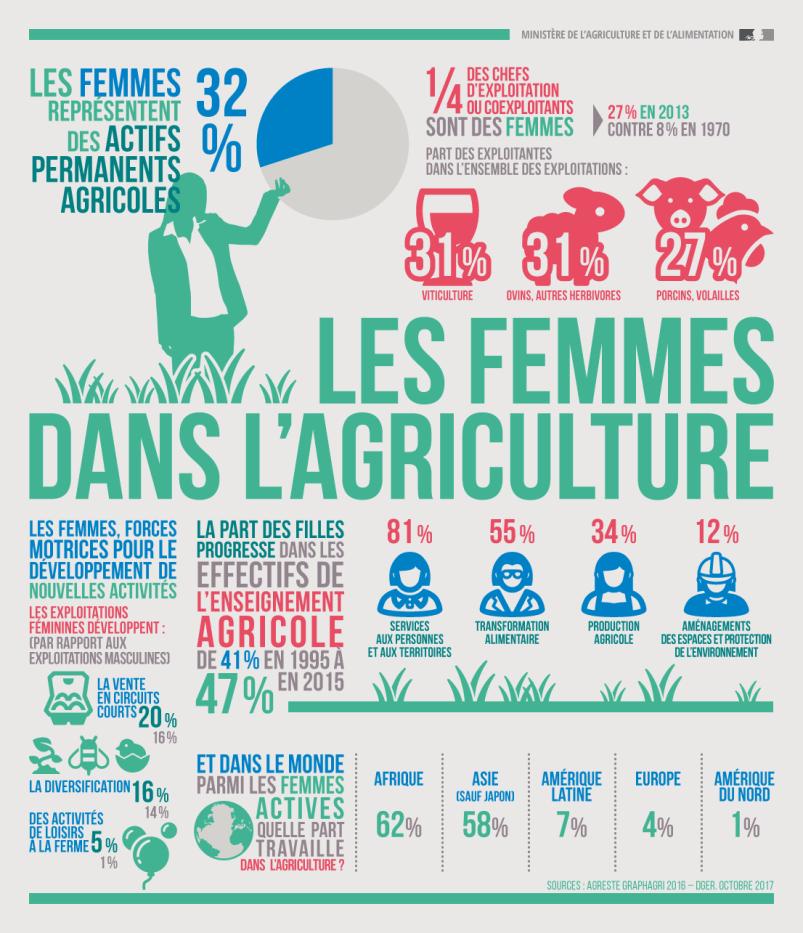 Femmes dans l'agriculture, une vocation - Les chiffres en France - Alim'Agri