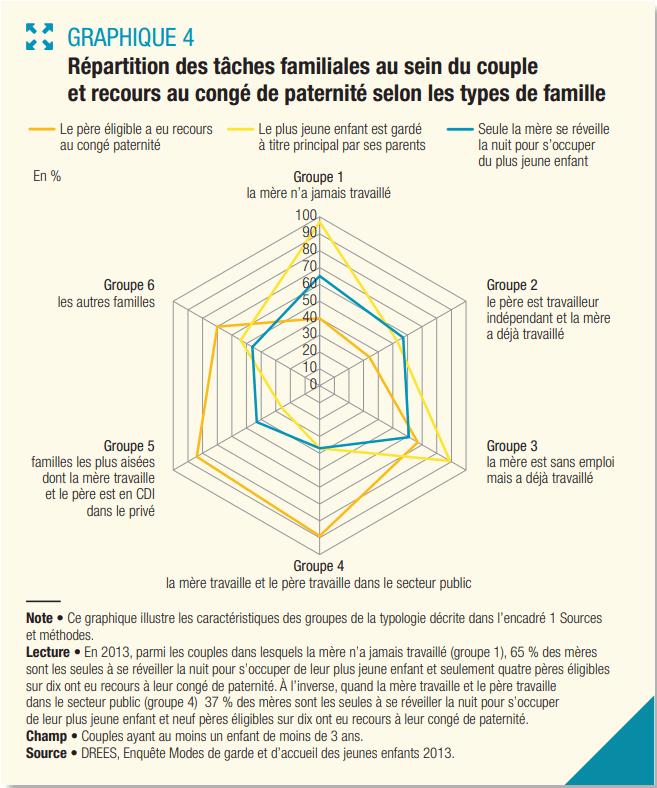 Parité et congés parentaux - Je Tu Elles - congé maternité, paternité, parental - Répartition tâches familiales au sein du couple et recours au congé paternité