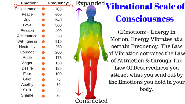 Greenbelt Bowl ⁓ Try These Vibrational Frequency Of Food Chart