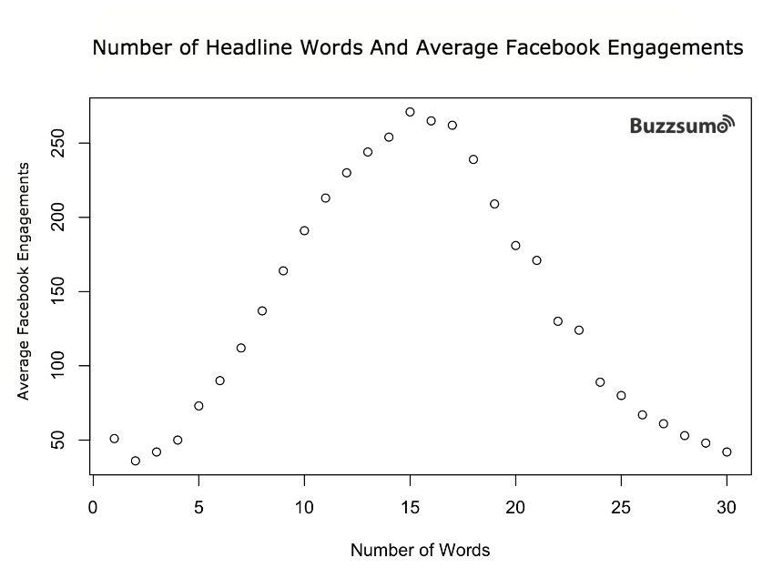 headline_words_engagements