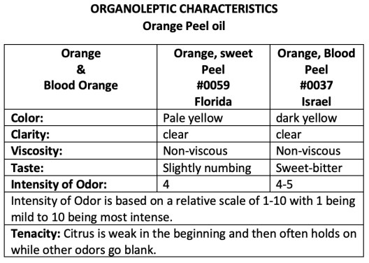 a chart with the organoleptic characteristics of Orange Peel and Blood Orange oil
